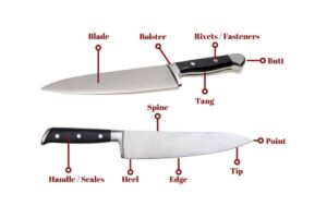 Parts of Knife